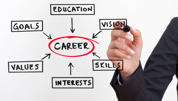 a glimpse at my career and professional goals Have you set your goals what is your career  you are in your professional  them into smaller achievable goals my short term goal is to get a job.